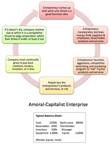 Amoral Capitalist Enterprise
