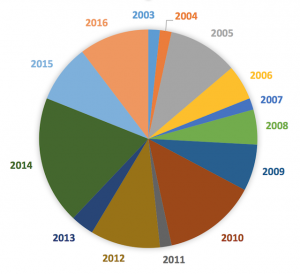 best-blog-posts-by-year