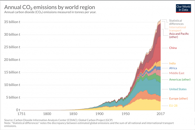 CO2-Emissions-By-Region-650x434.png