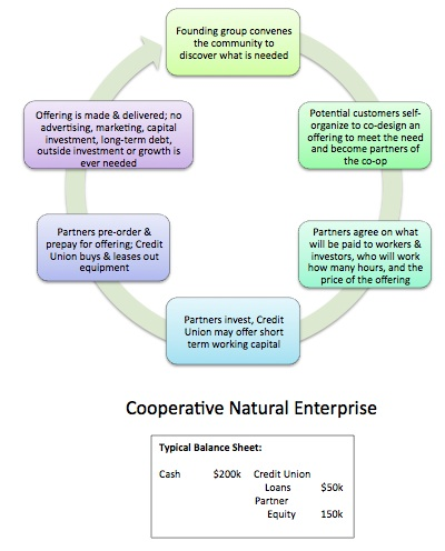 Cooperative Natural Enterprise