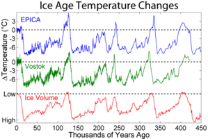 IceAgeTemperature