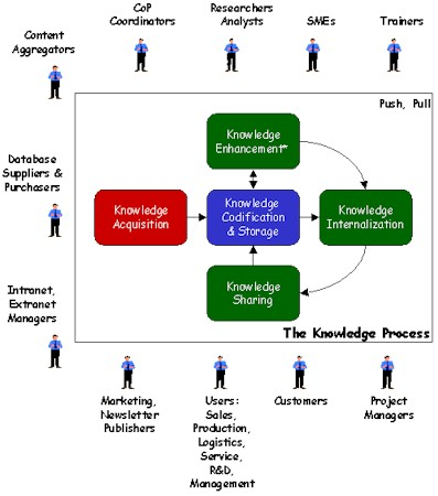 How We Approach Knowledge Management Today