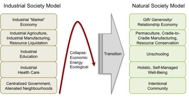 Natural-Society-Model
