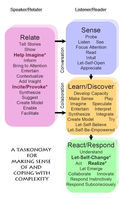 Taskonomy of Complexity