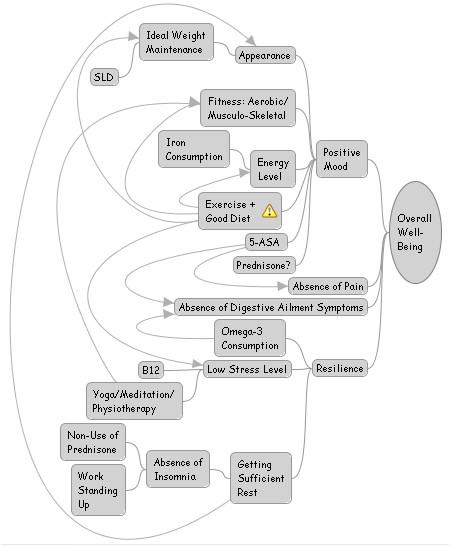 Wellbeing Mindmap