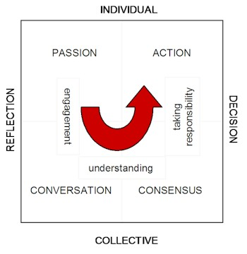 collective decision-making