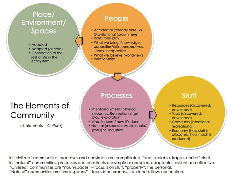 elements of community
