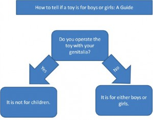gender-correct toys