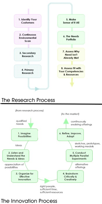 research and innovation processes