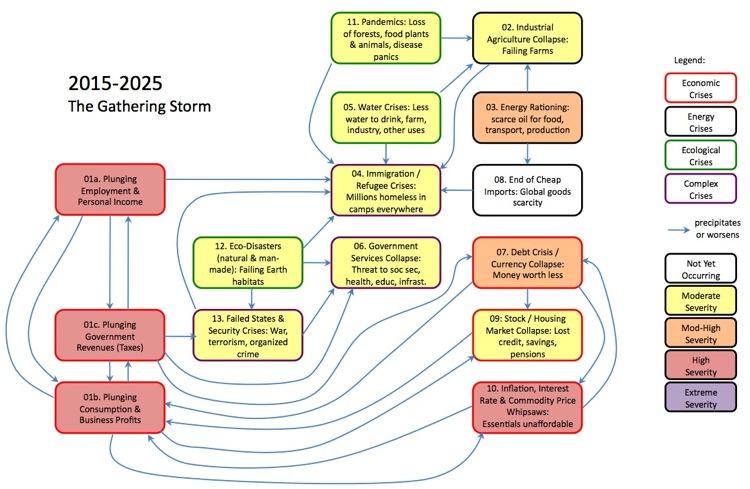 scenario 2015-2025