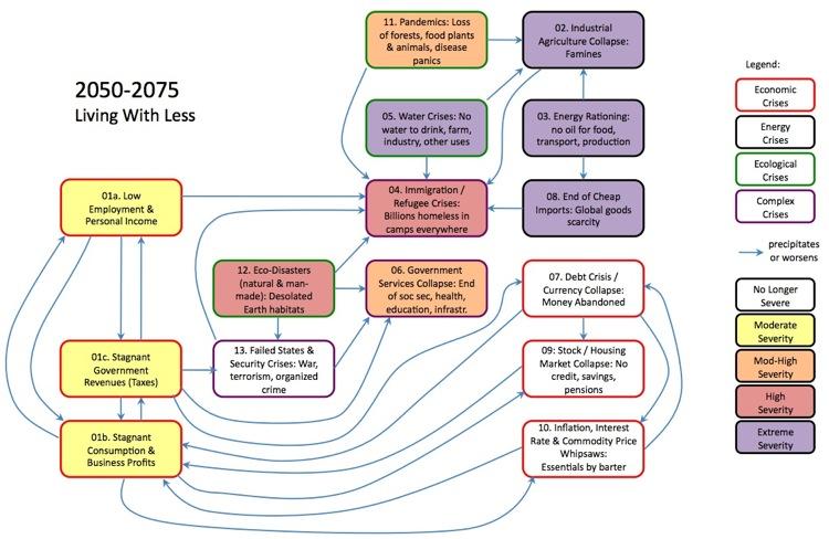 scenario 2050-2075