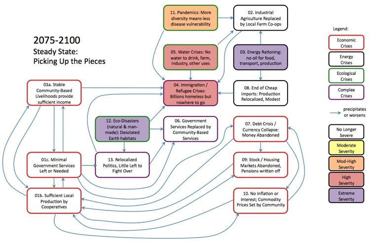 scenario 2075-2100