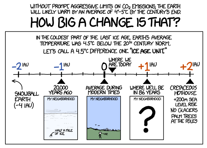 xkcd climate change