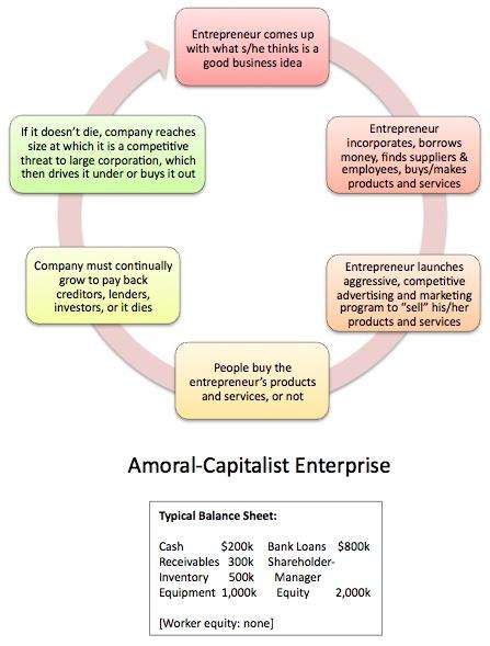 Amoral Capitalist Enterprise