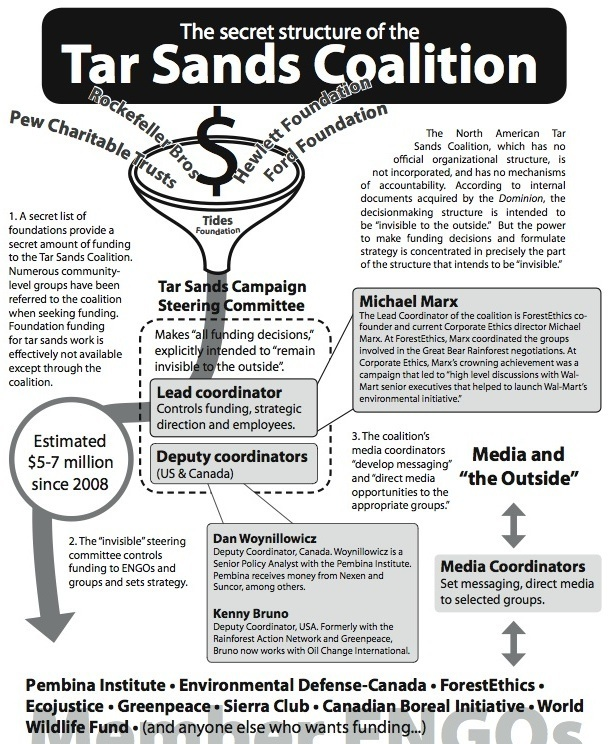 north american tar sands coalition